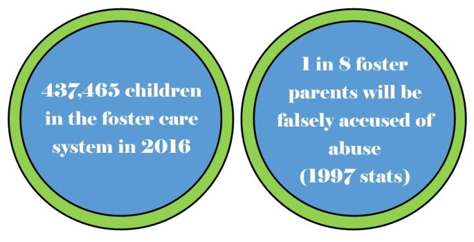 Foster Care Abuse Stats